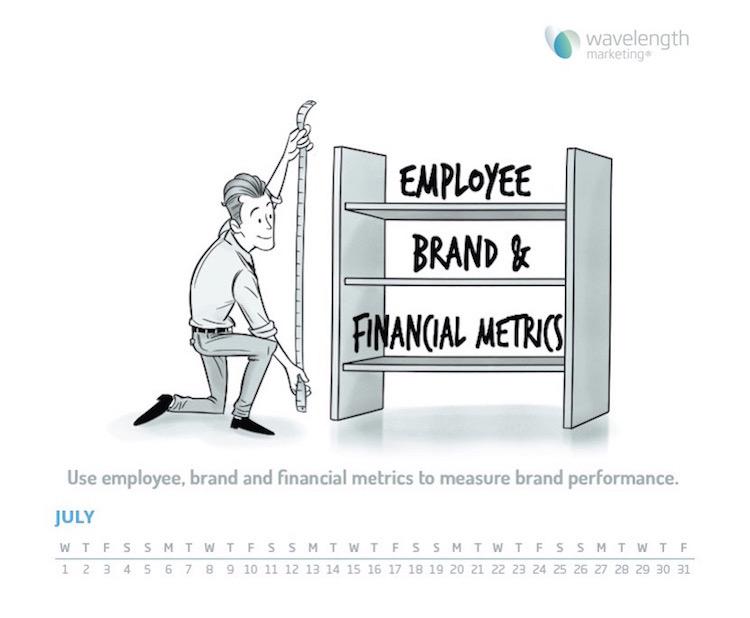 Brand performance measurement