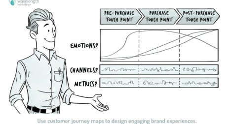 brand-experieces-customer-journey-maps